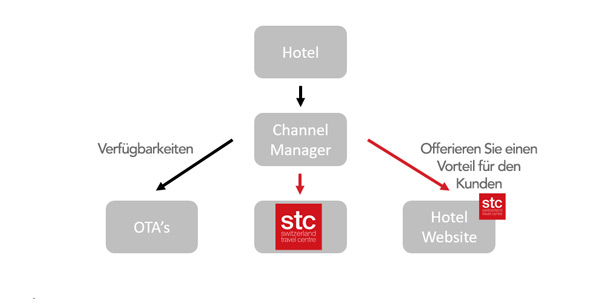 STC Hotel Systeme