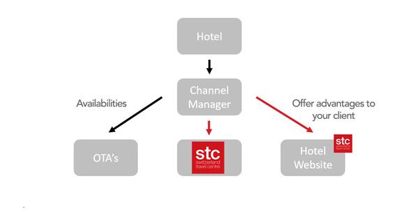 STC-Hotel-Systeme_en