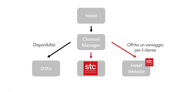 STC-Hotel-Systeme_IT