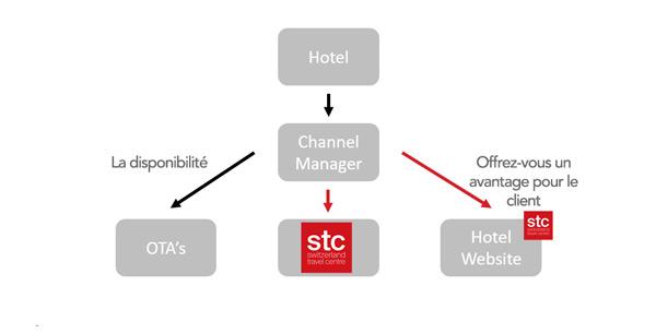 STC-Hotel-Systeme_fr